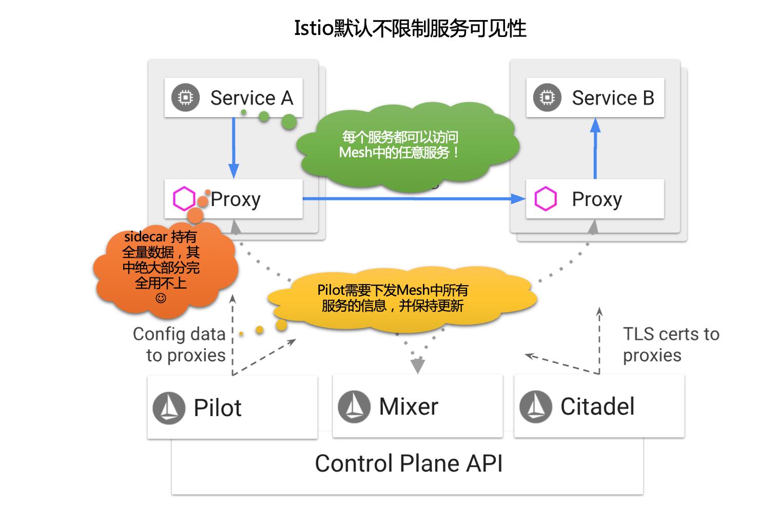 Istio1 1新特性之限制服务可见性| 敖小剑的博客